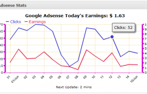 WordPress Plugin Adsense Stats