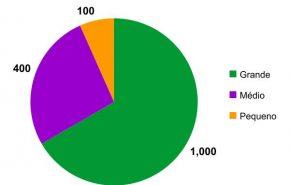 Qual a média de visitas do seu blog?