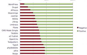 WordPress é o CMS melhor valorado pelo mercado