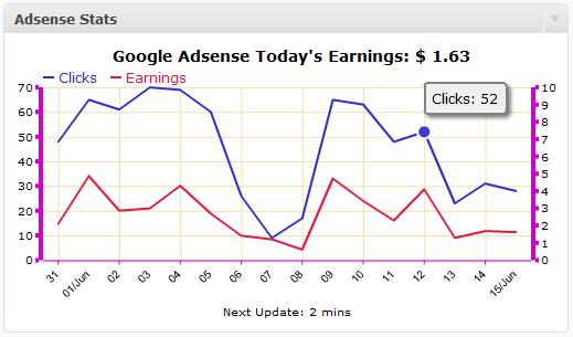 adsense stats