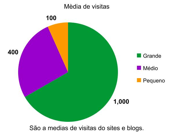 graph - Qual a média de visitas do seu blog?