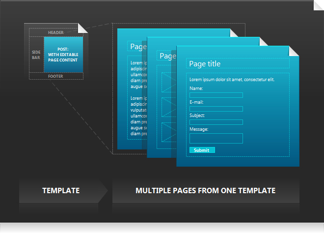 multiple pages creation - multiple-pages-creation
