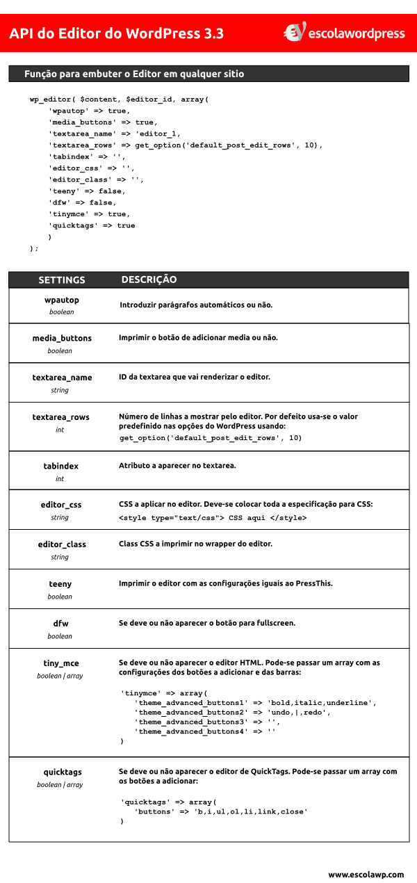 WP Editor Reference API - Editor nativo do WordPress no Formulário de Comentários